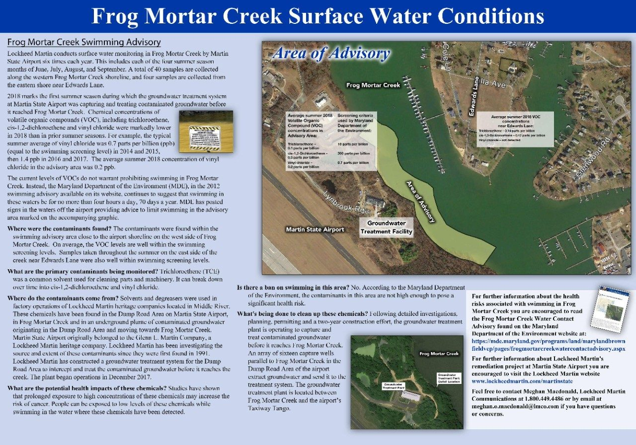 2018 Frog Mortar Creek Surface Water Sampling Summary