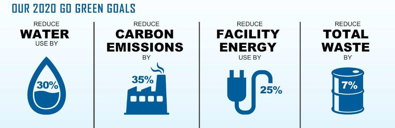 Environment, Safety and Health | Lockheed Martin