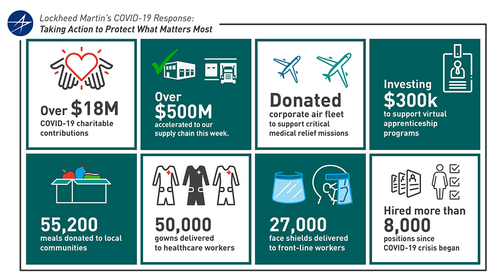 In addition to monetary gifts, Lockheed Martin has committed many other resources to aid in the fight against COVID-19.