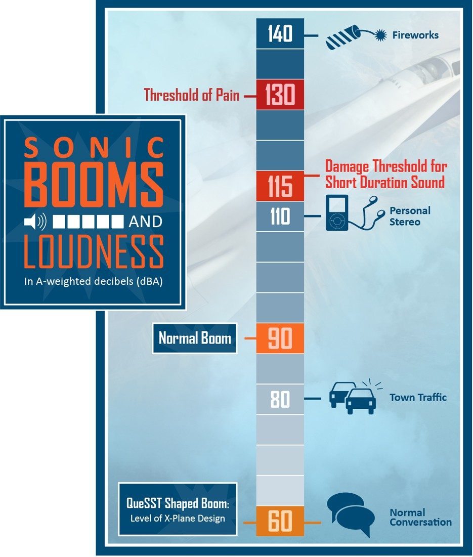 webt-supersonic-infographic