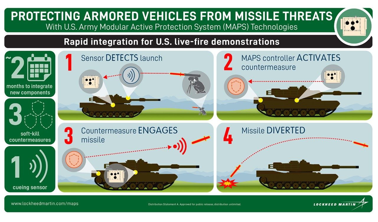 MAPS Defeating Missile Threats