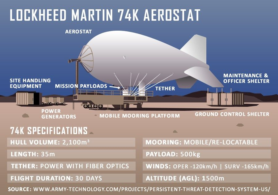 The Aerostat system includes mooring platforms, mission payloads, ground control, maintenance and sensor integration architecture.