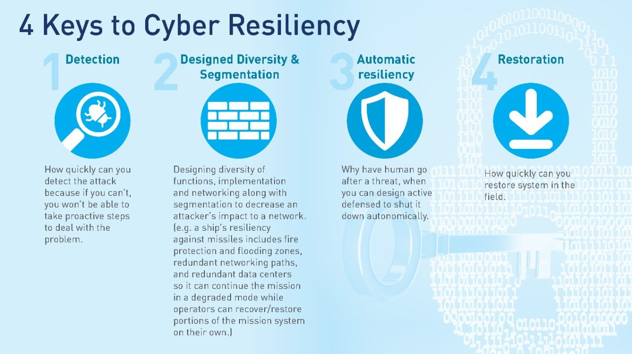4 Keys to Cyber Resiliency