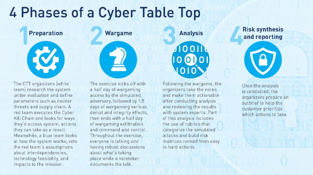 4 Phases of a Cyber Table Top