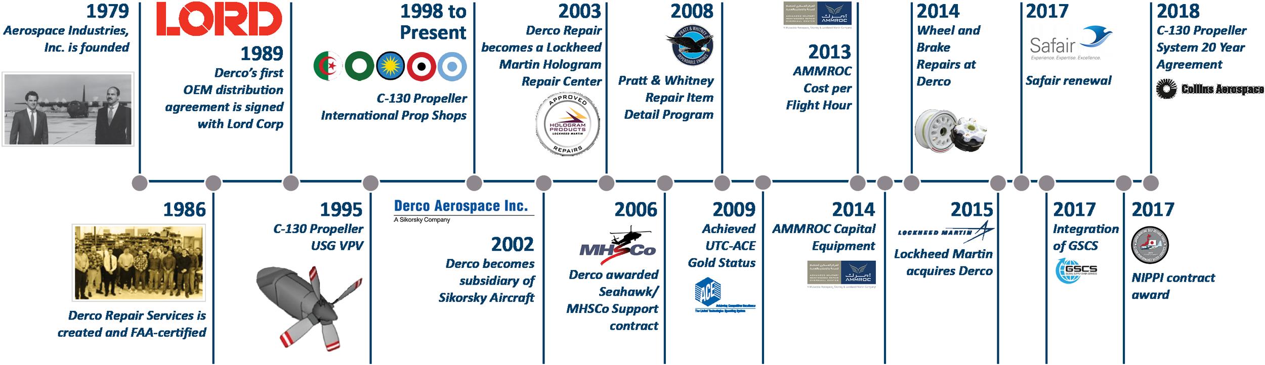 Derco Aerospace Lockheed Martin