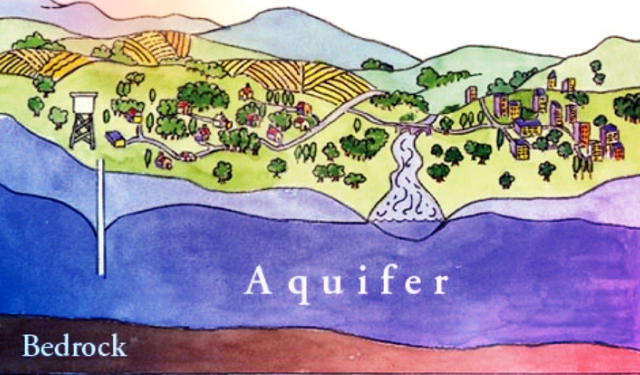 Aquifer detection
