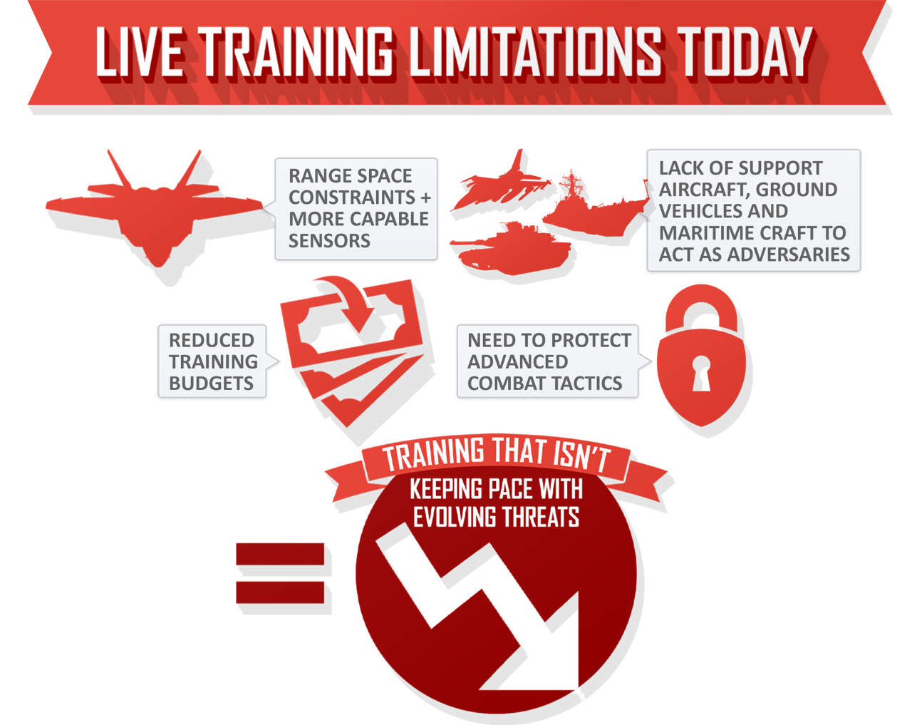 Live Training Limitations Today