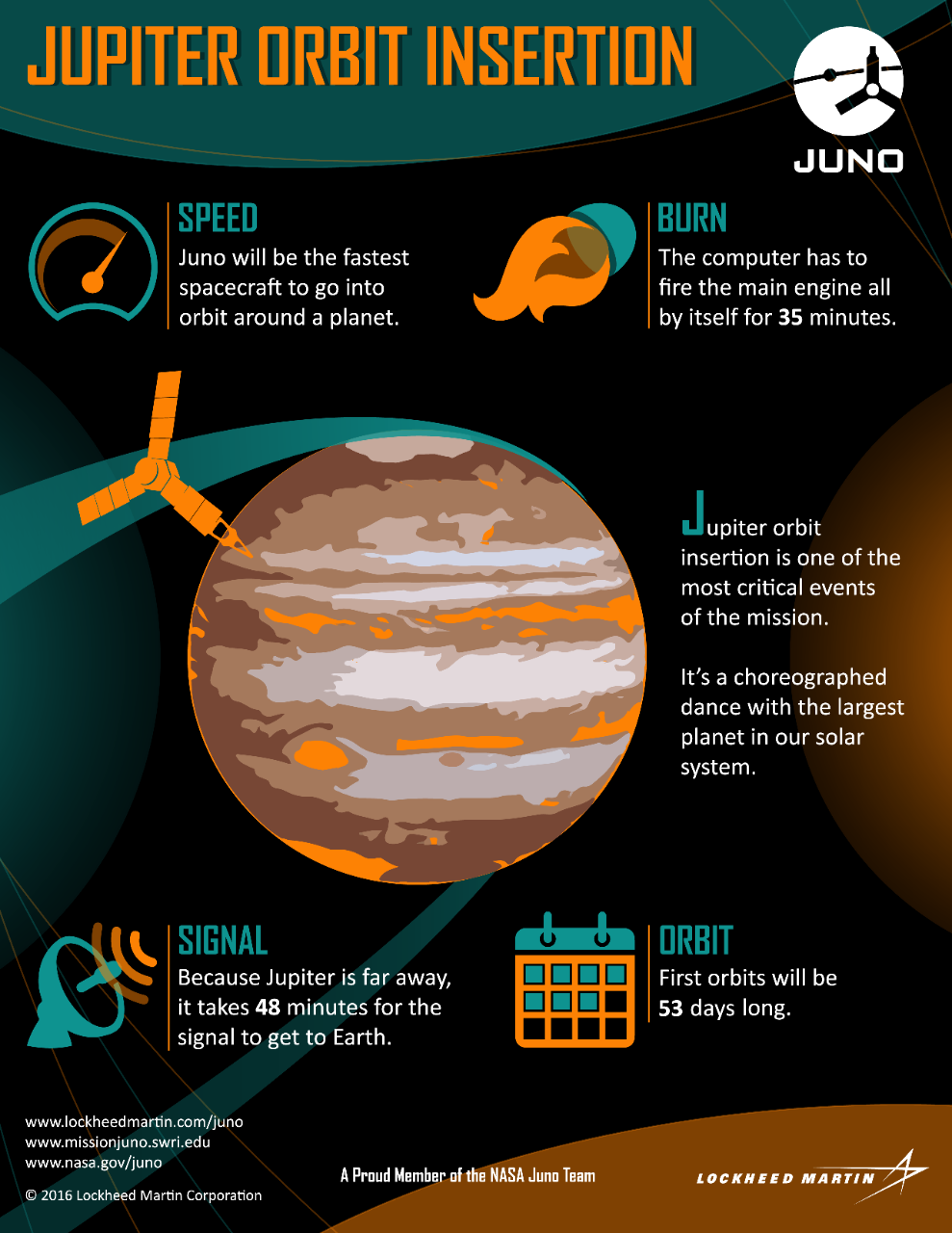 Juno   Lockheed Martin