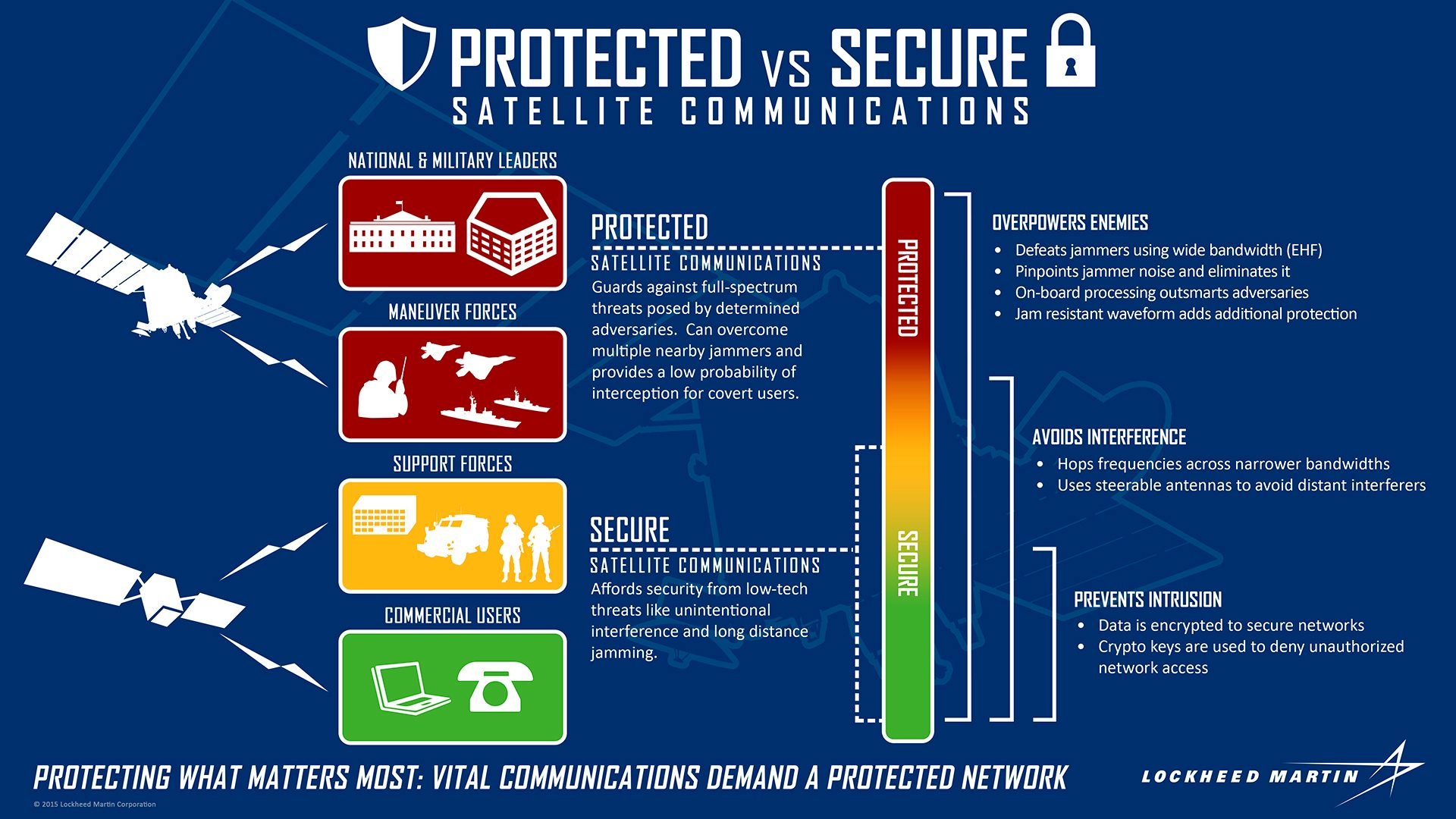 Lockheed Martin's Fifth AEHF Protected Communications
