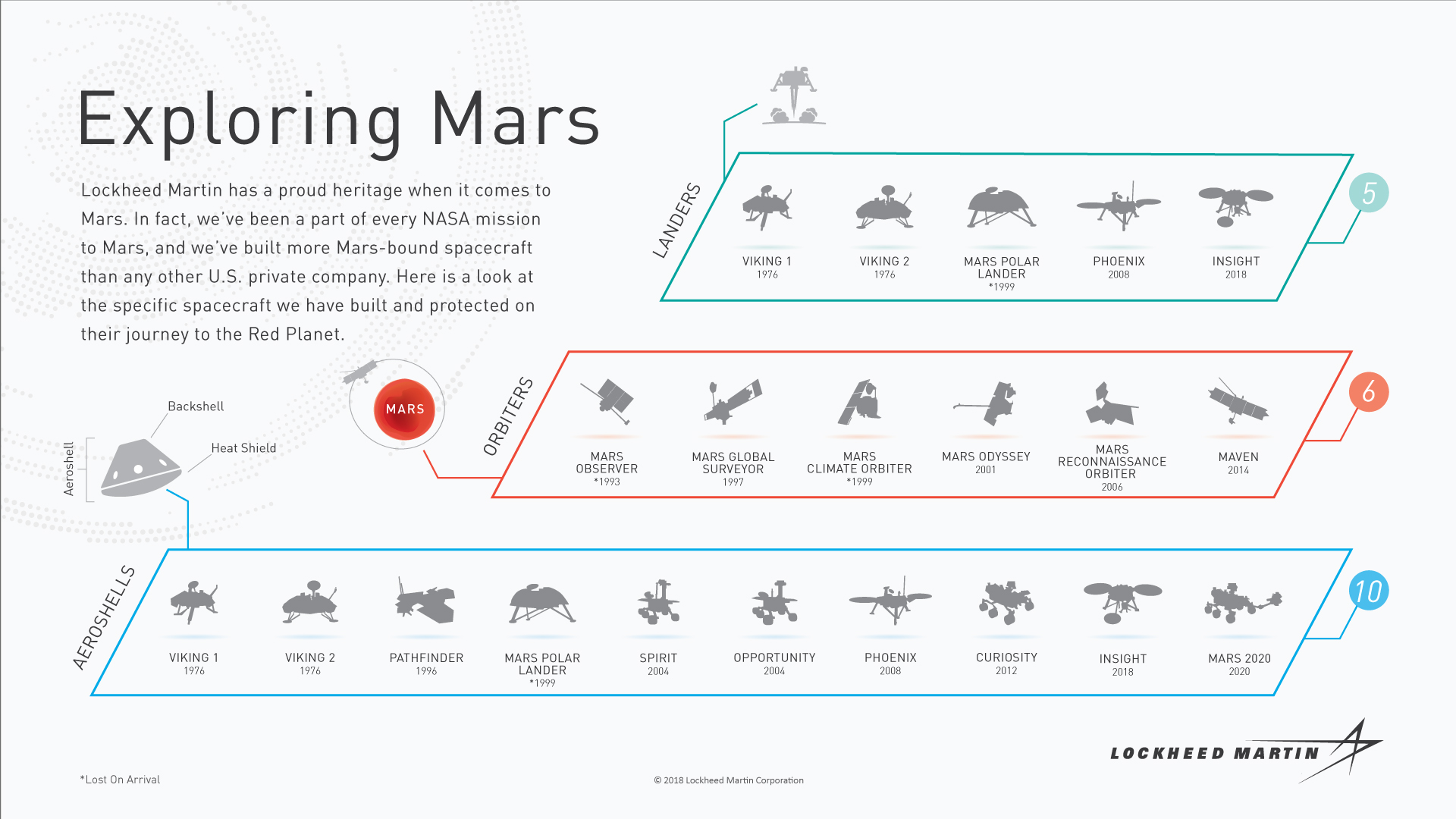 Returning To The Red Planet Lockheed Martin
