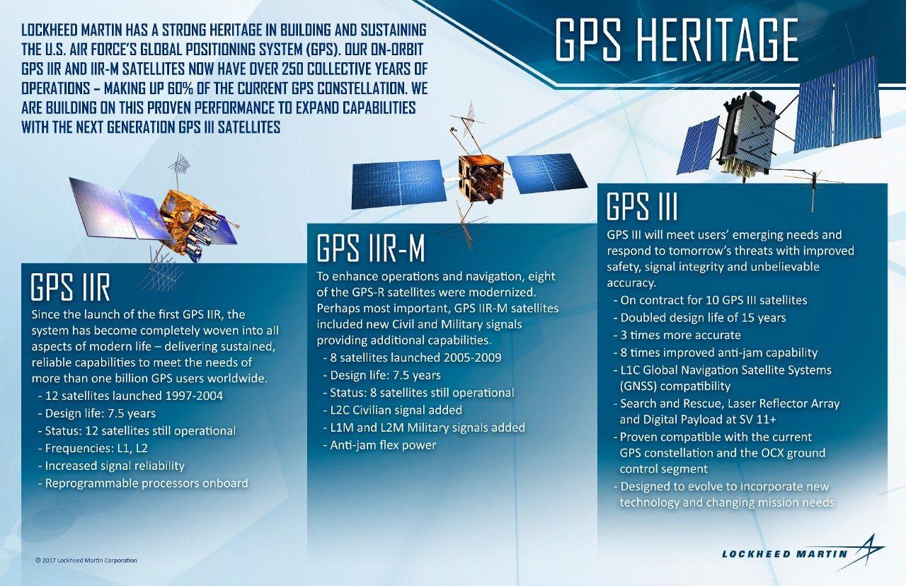 GPS Heritage